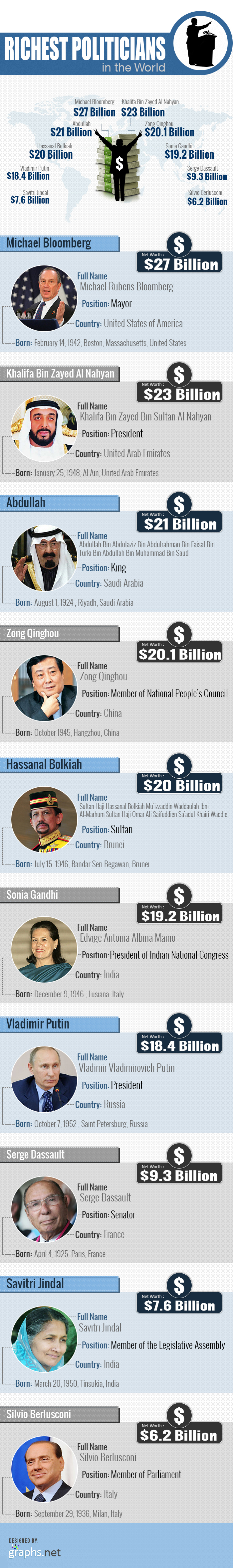 richest_politicians