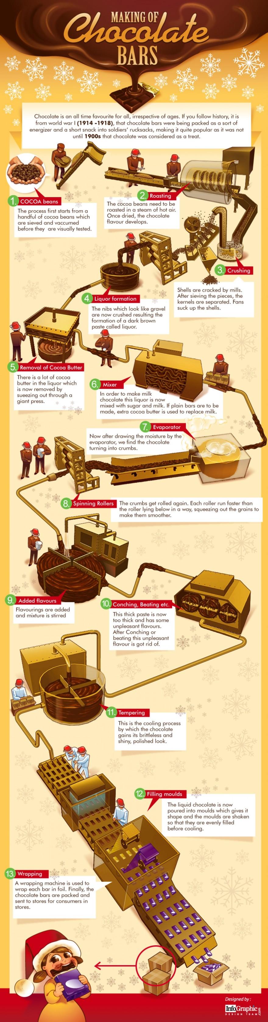 making-of-chocolate-bars