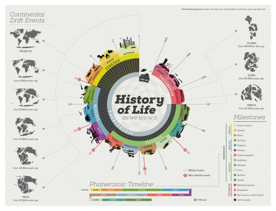 history-of-life
