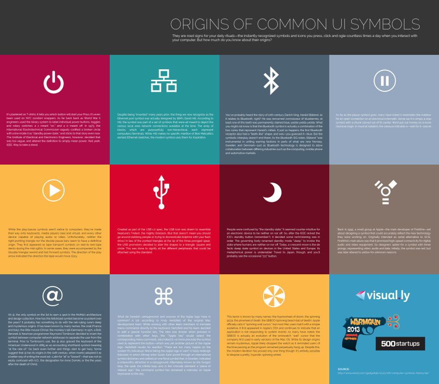 The origin of usual computing symbols