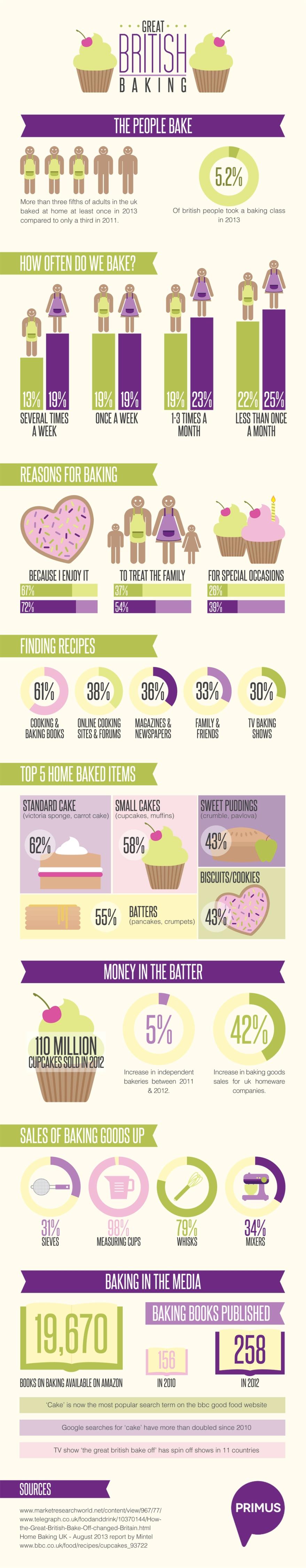 great-british-baking-infographic