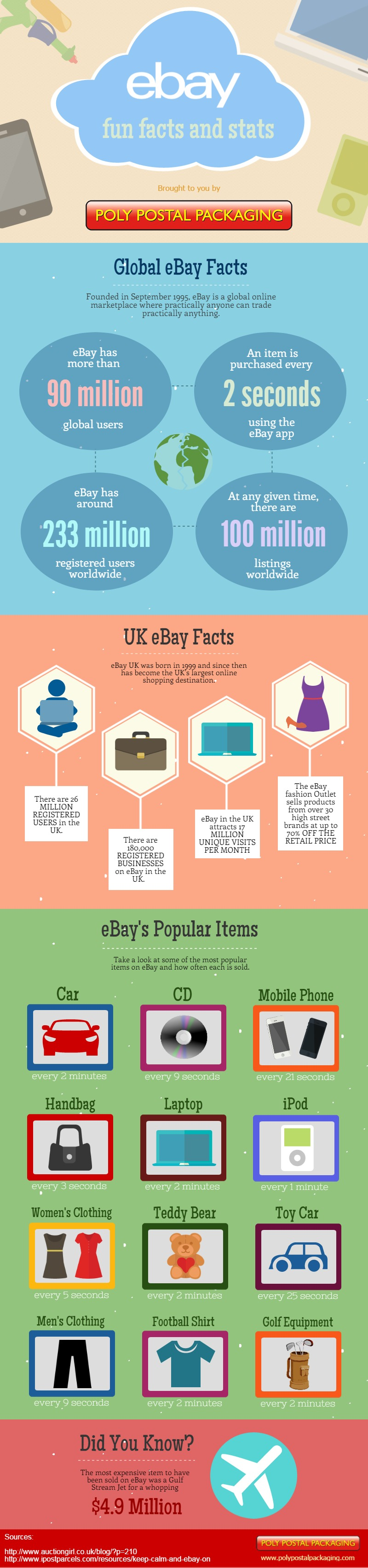 eBay_facts_and_statistics_UK_2014
