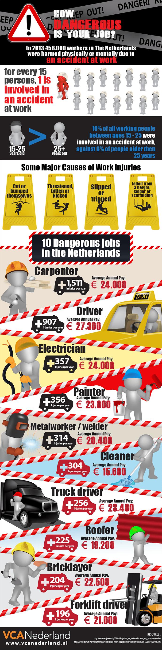 howdangerousisyourjob_infographic_690