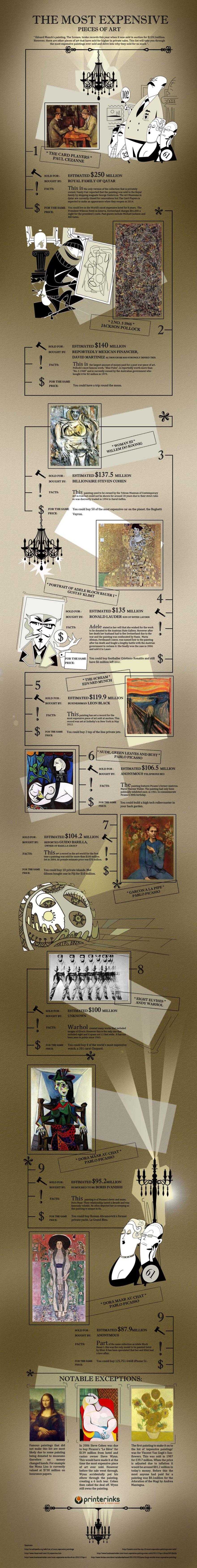 paintings artwork expensive