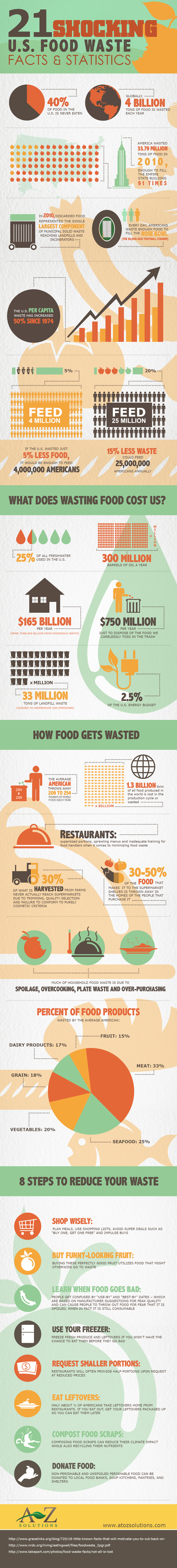 21-shocking-us-food-waste-facts--statistics1