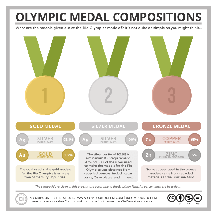 rio-olympic-medal-compositions
