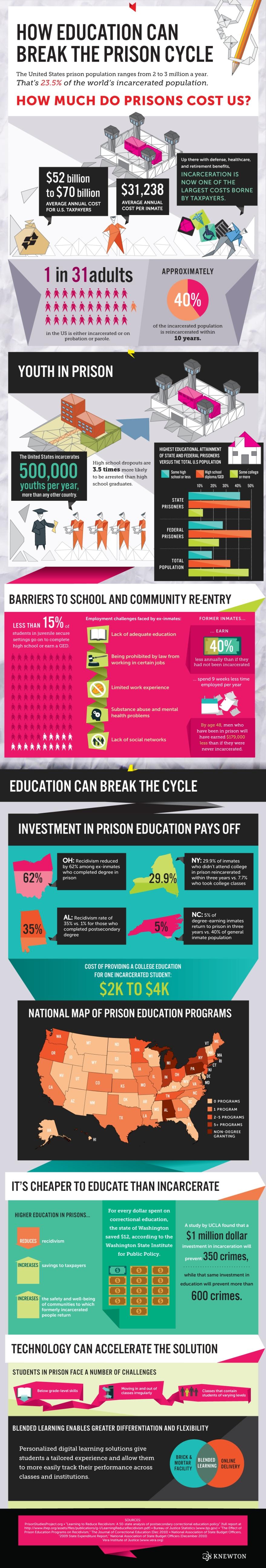 knewton-prison-infographic